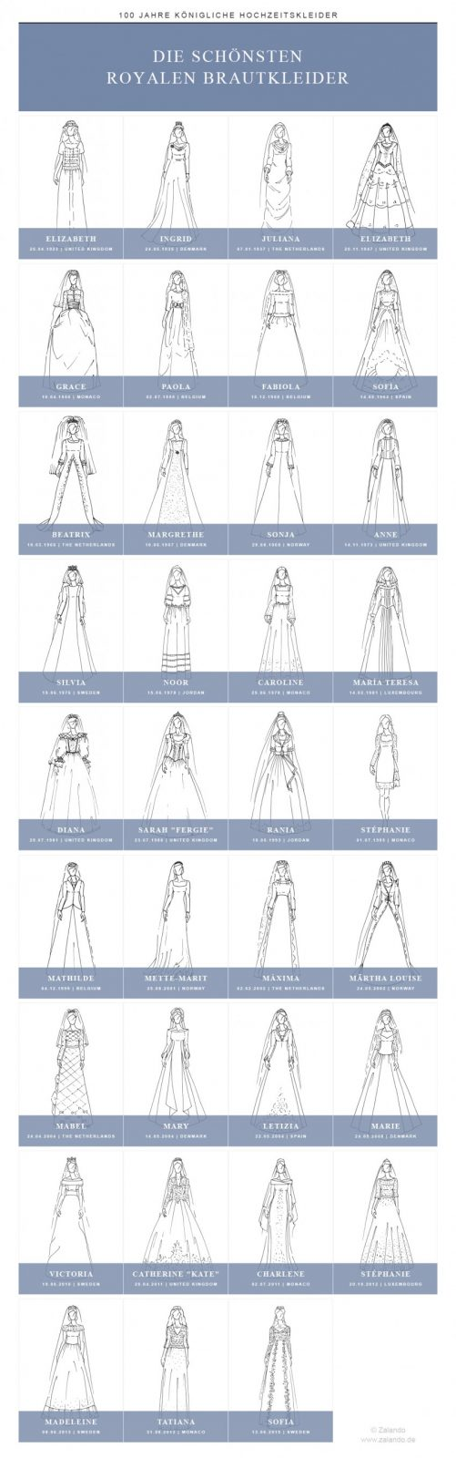 Royal_Wedding_Dresses_Overview_DE