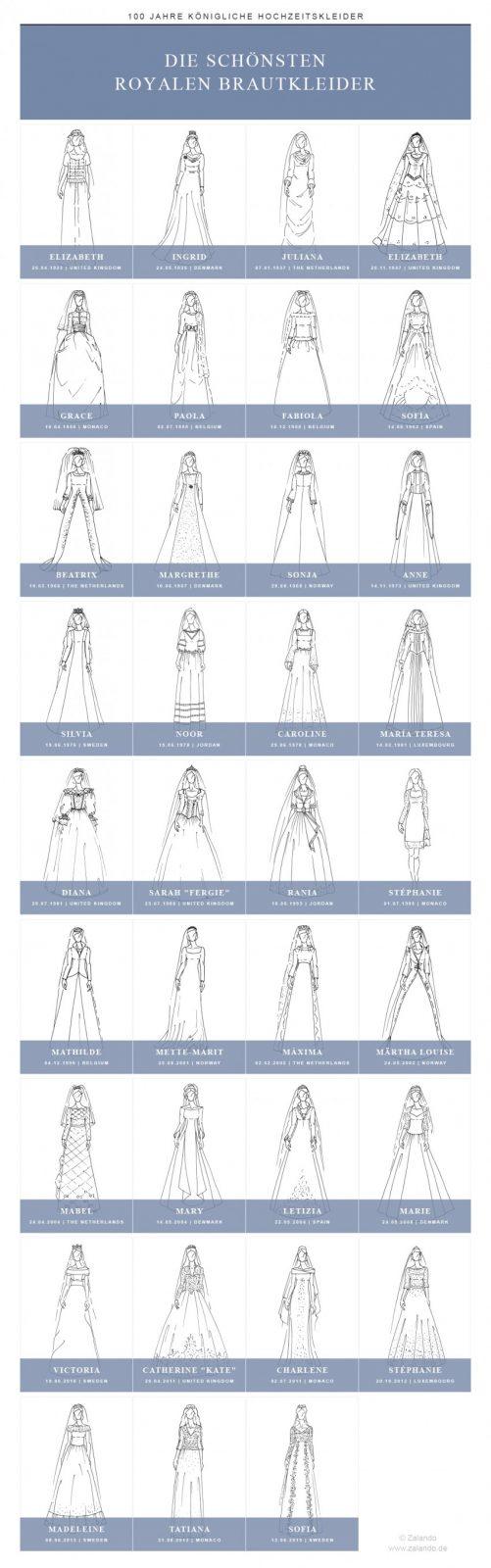 Royal_Wedding_Dresses_Overview_DE
